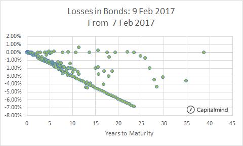 Bond Losses