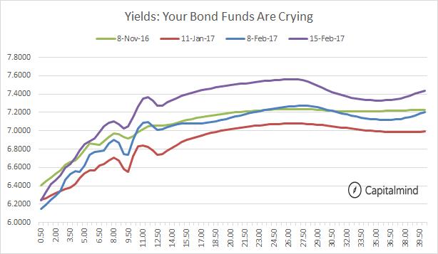 Bond Yields Rising