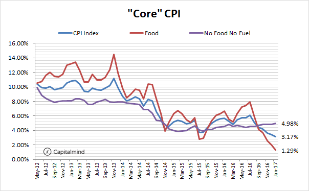 Core-CPI.png