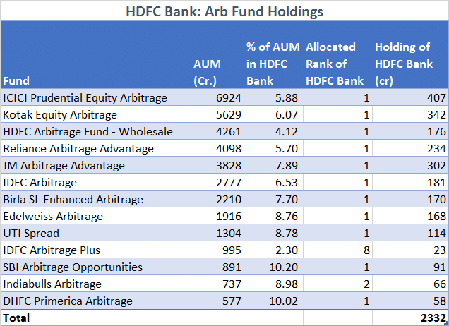 HDFC-Bank-Arb-Fund-Holdings.png