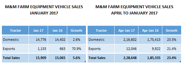 M&M Farm Equipment Exports Jump 70.9%, Domestic Sales Grows By 374 Units