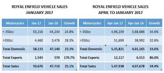 Royal Enfield Sales Jump To 25.1%, Domestic Sales Increase By 11,000 Units