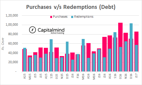 Mutual Funds Sales Hit 22-Month High, Equity Funds Redemption Jump 57% Sequentially