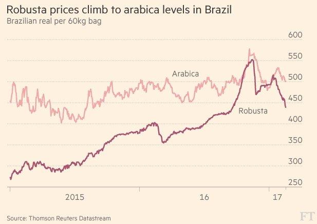 Robusta-Prices.jpg