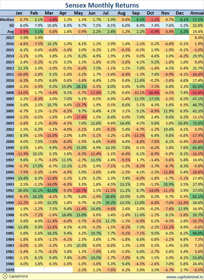 Sensex Monthly Return