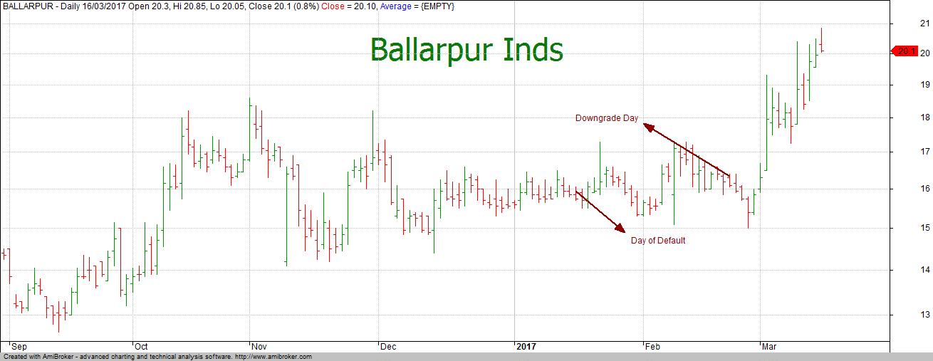 Ballarpur Price Chart