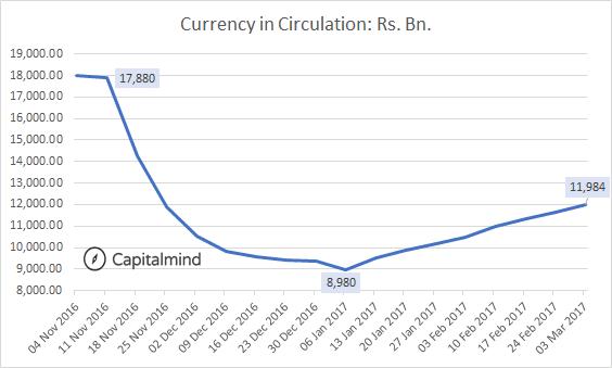 Cash in Circulation