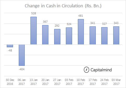 Change in Cash