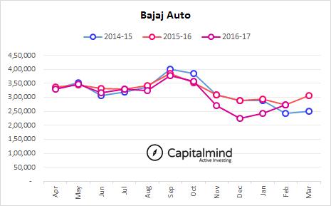 Indian-Automobile-Sales-Bajaj-Auto-February-YTD-2017.png