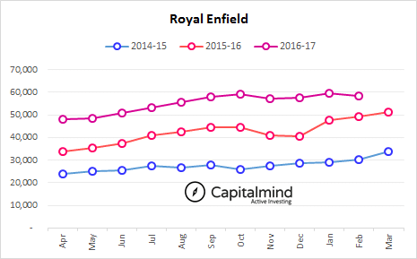 Indian-Automobile-Sales-Royal-Enfield-February-YTD-2017.png