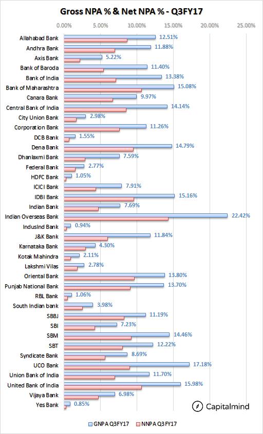 Indian-Banks-Gross-NPA-and-Net-NPA-Q3FY17.png