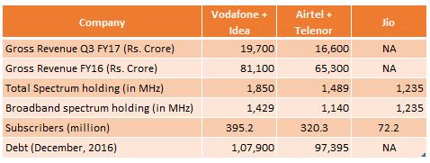 Vodafone-Idea Merge Into a Goliath To Take On Reliance Jio