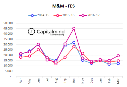 Indian-Automobile-Sales-MM-Farm-Equipments-March-YTD-2017.png