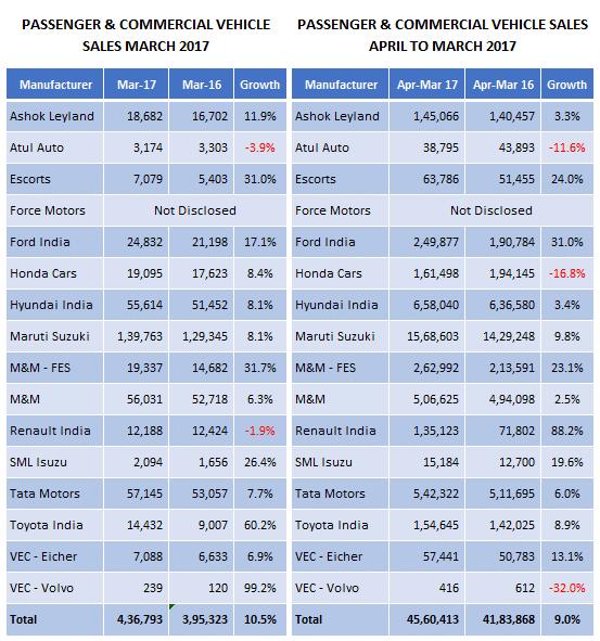 Indian-Automobile-Sales-Passenger-Commercial-Vehicles-March-2017.png