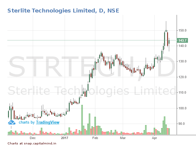 Outlier in Focus: Sterlite Technologies - Designing Smart Data Networks