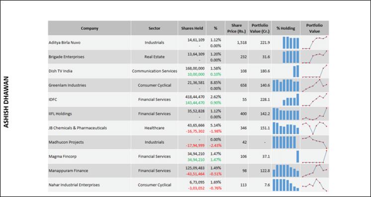 Premium: The Interactive Big Whales Report – Portfolios of Top Investors!