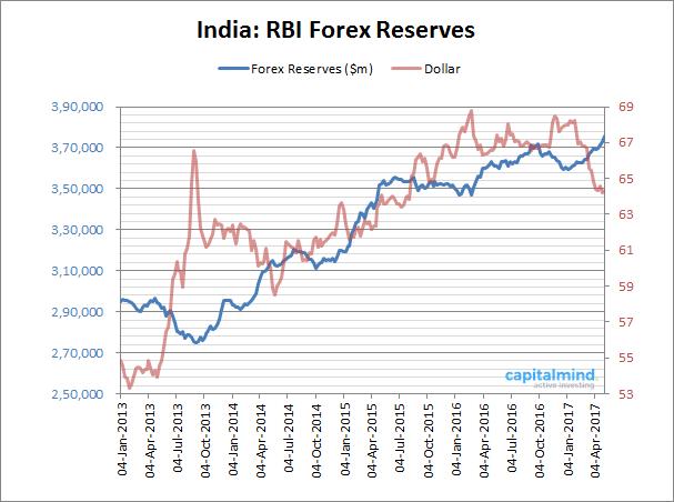 RBI Reserves