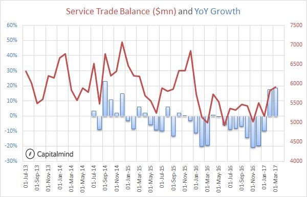 Service Trade Balance