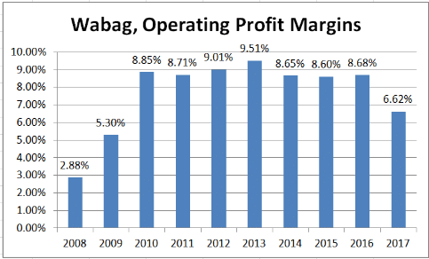 Outlier in Focus - Wabag, A Water Treatment Company