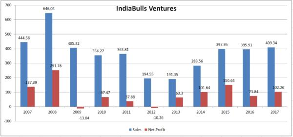 IndiaBulls Ventures - Winds of Change