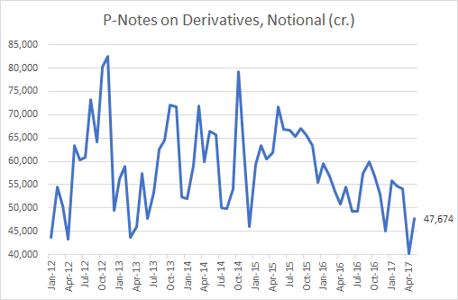 P Notes on Derivatives Exposure