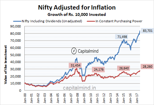 Nifty Adjusted for Inflation