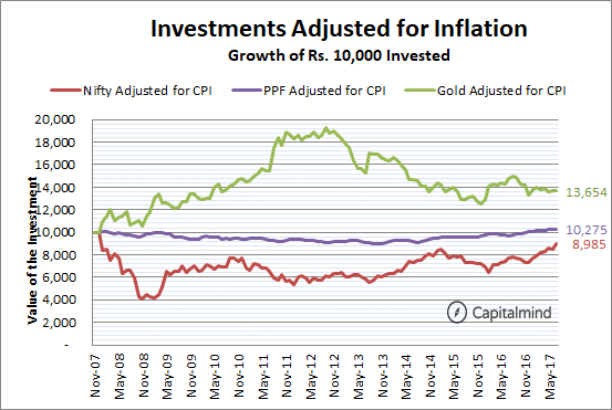 Nifty Gold PPF adjusted for inflation