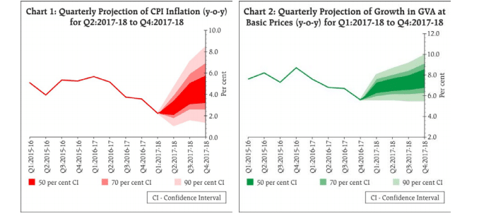 RBI Inflation and Growth