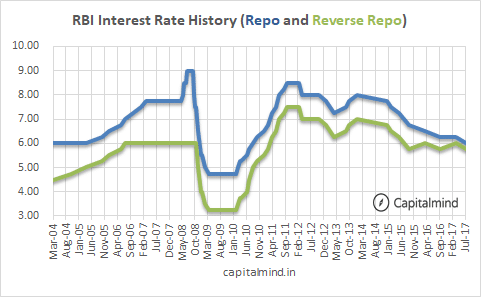 Repo-Rate-History-India.png