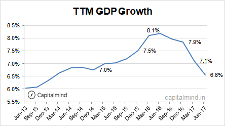 TTM GDP