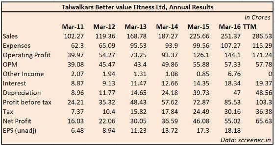 Outlier in Focus: Talwalkars Better Value Fitness