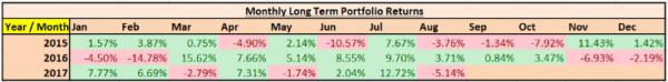 Premium (Unlocked) - Long Term Portfolio Analysis - A Deeper Look at a 27.5% Annualized Return