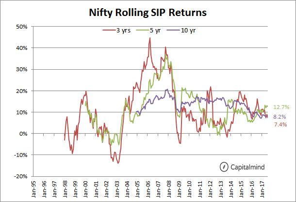 Nifty SIP returns