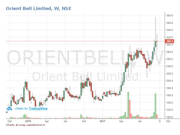 Outlier In Focus: Orient Bell Ceramics