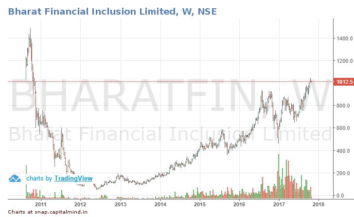 BharatFin