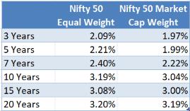 Volatility of Returns