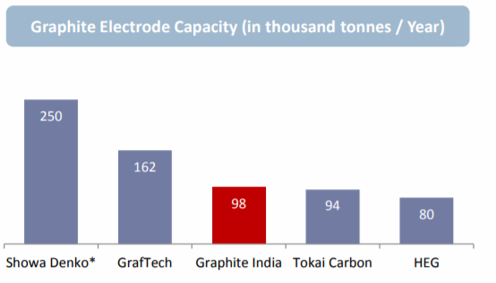Story: How the Pollution in China Caused a 3x increase in Graphite Electrode Profits In A Year