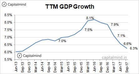 GDP TTM Growth