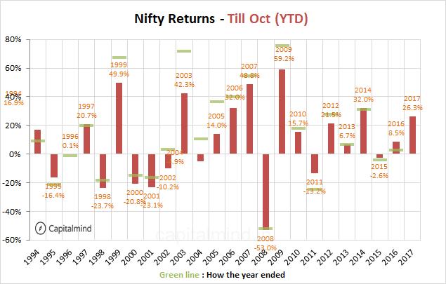 Nifty YTD Oct 2017
