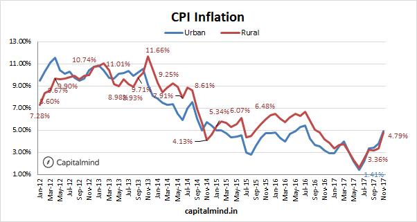 Urban Inflation