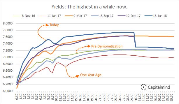 Bond-Yields-Highest.png