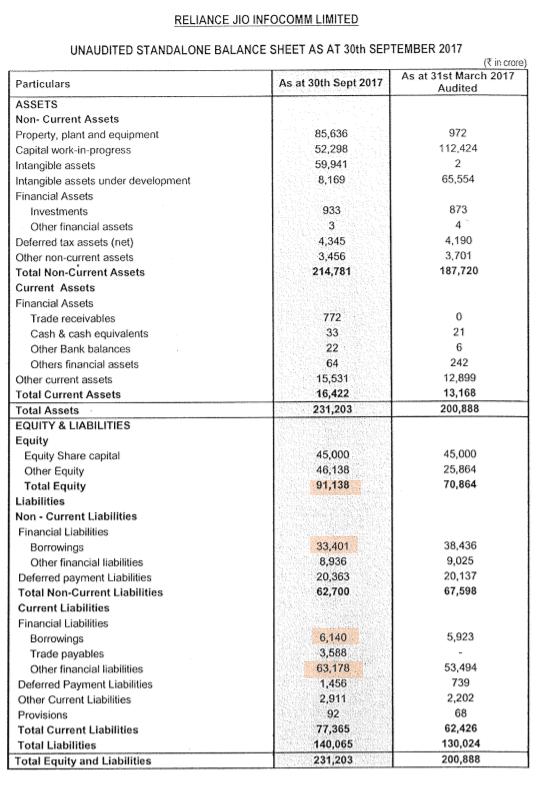 Jio Balance Sheet