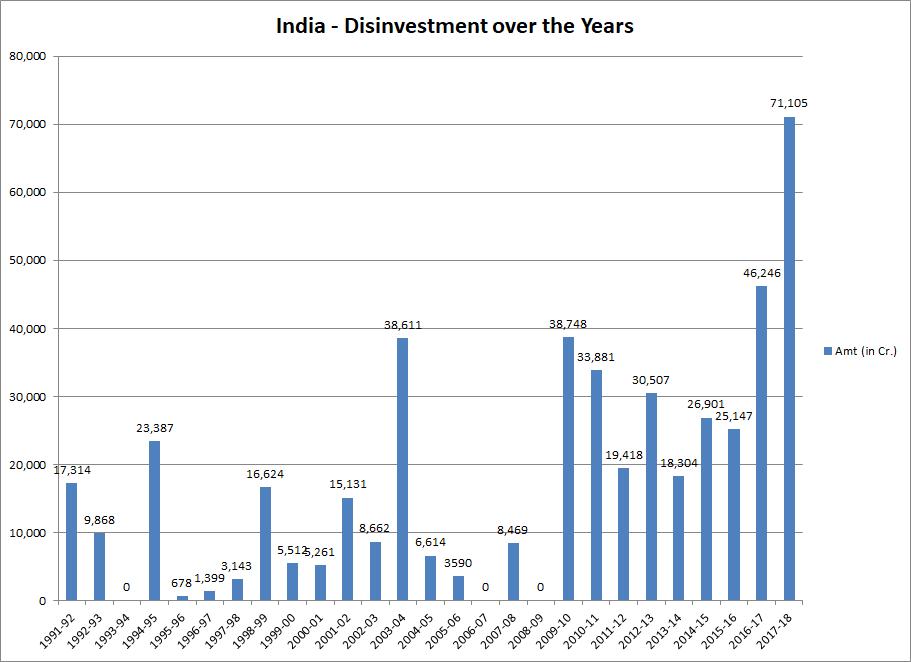 Disinvestment