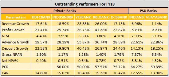 Premium [Unlocked]: Banking Sector of FY 2018