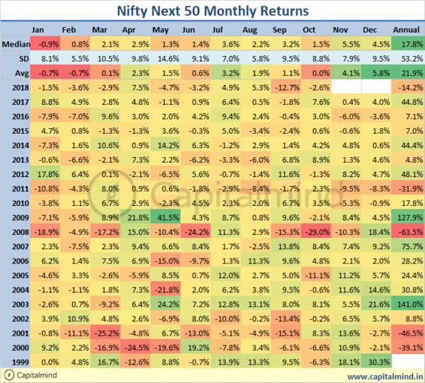 Charts: Nifty's 5% drop in October Takes 2018 Marginally Negative