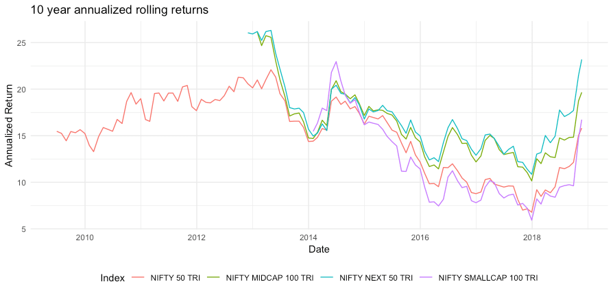 Introducing GearUp: Learn to Code and Analyze Data, Episode 1: 10 year rolling returns of total return indices