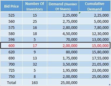 Linde India Delisting - Value Premium or Greed