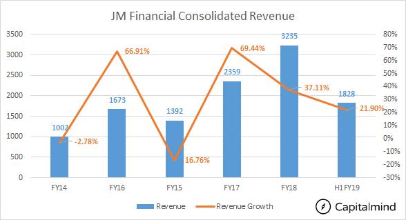 Taking Stock - A Deeper Look at JM Financials