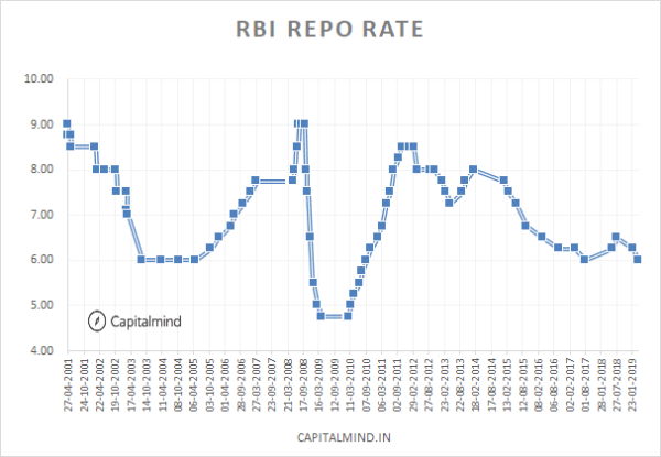 Yet Another Rate Cut: RBI Cuts to Lowest Rate Since 2010, But Confuses By Its