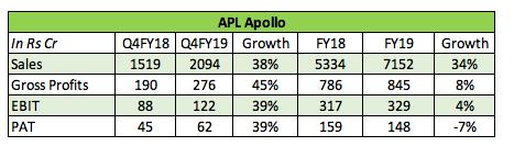 Result Analysis of APL Apollo Tubes